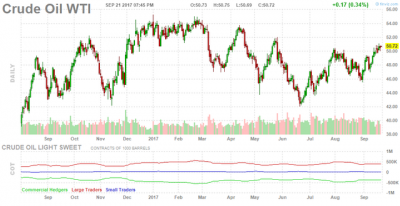 Sản lượng dầu thô Mỹ tăng, gây áp lực lên giá dầu